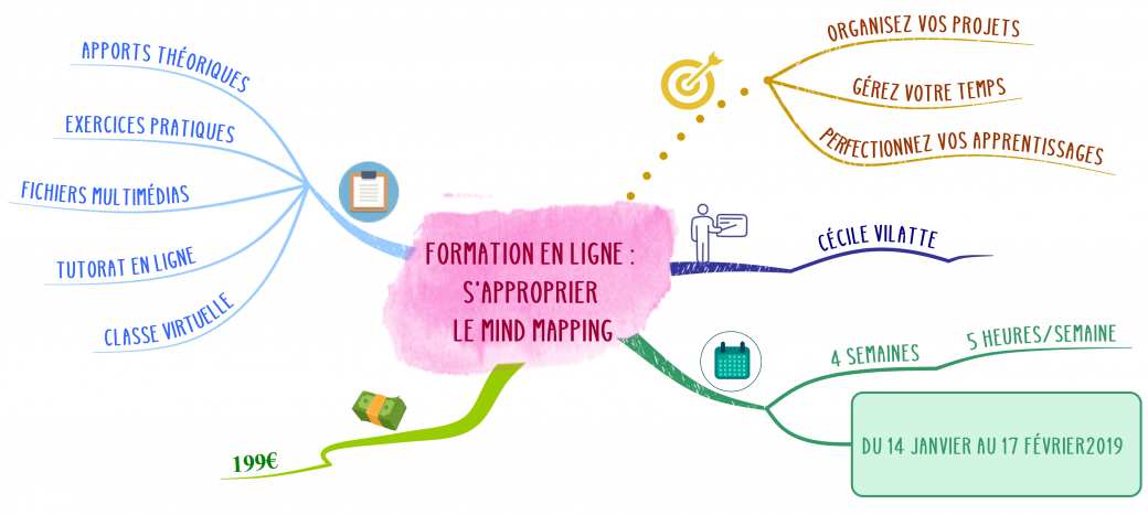 S'approprier le Mind Mapping